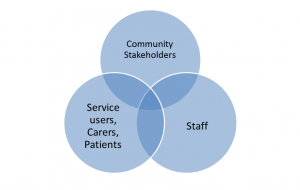 Venn diagram joining 'staff', 'community stakeholders' and 'service, users, carers, patients'