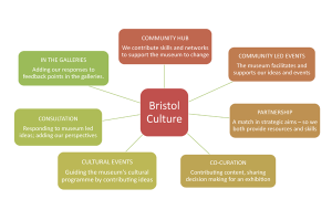 Bristol Culture diagram