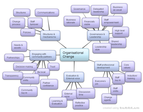 Mind map listing the categories and tags the resources on this web are organised by.